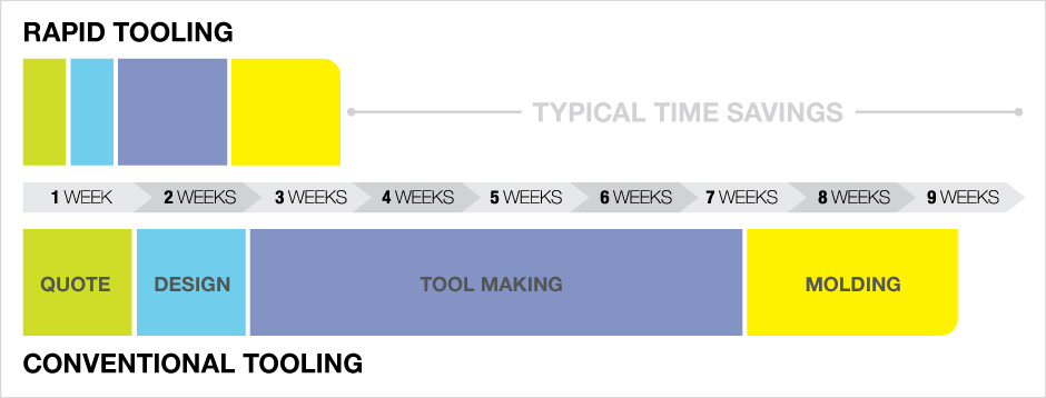 FATHOM Rapid Tooling Comparison Chart